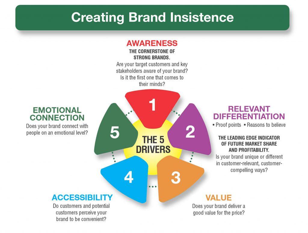 branding bn group